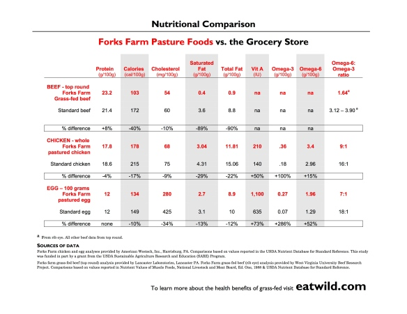 nutritiontable-forksfarm jpg
